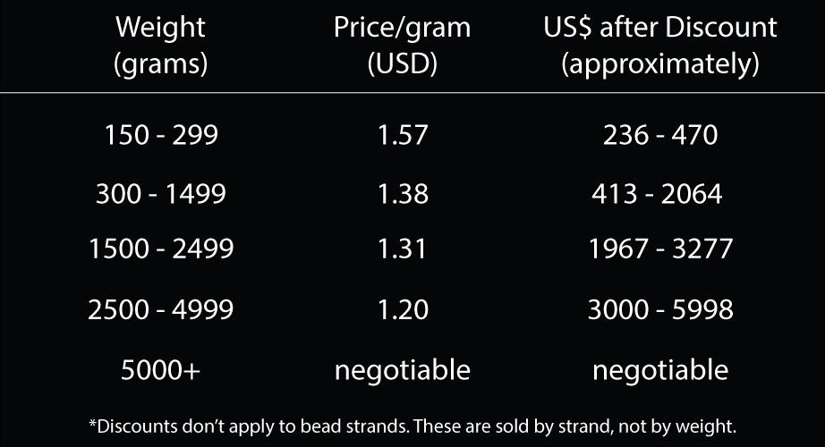Wholesale Discount Rates